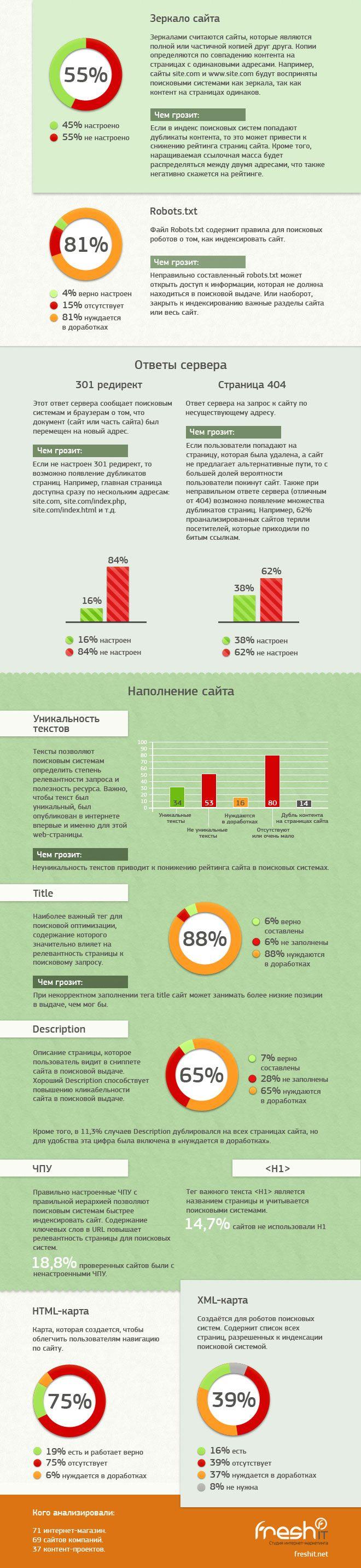 11 распространенных SEO-ошибок на украинских сайтах