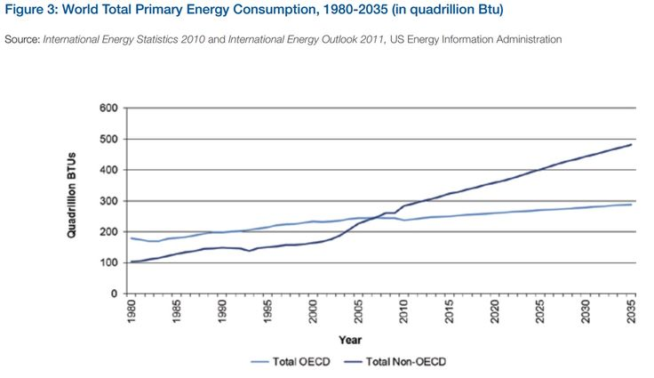 CONSUMPTION: World total primary energy consumption 1980 - 2035. Source: Energy Harnessing: New Solutions for  Sustainability and  Growing Demand