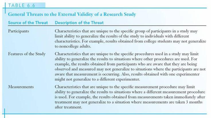 Validity of a psychology study