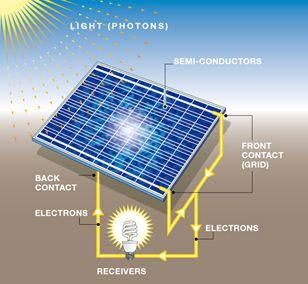 17 Best Ideas About Photovoltaic Effect On Pinterest