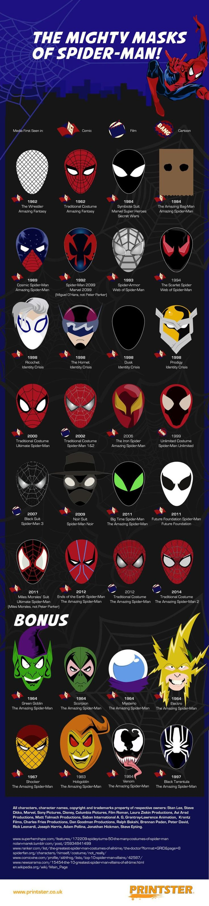 Infographic Examines Spider-Man's Coolest Masks — GeekTyrant