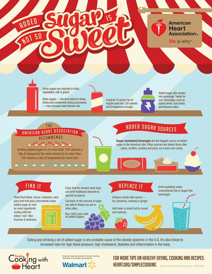 Simple Cooking with Heart Added Sugar Infographic