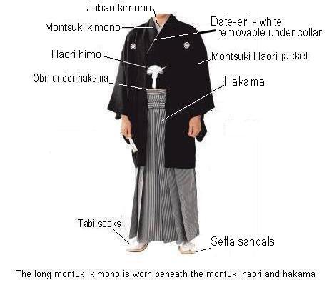 Japanese Menswear - Wafuku Kimono Information 3 - Vintage & Antique Japanese Kimonos & Collectables