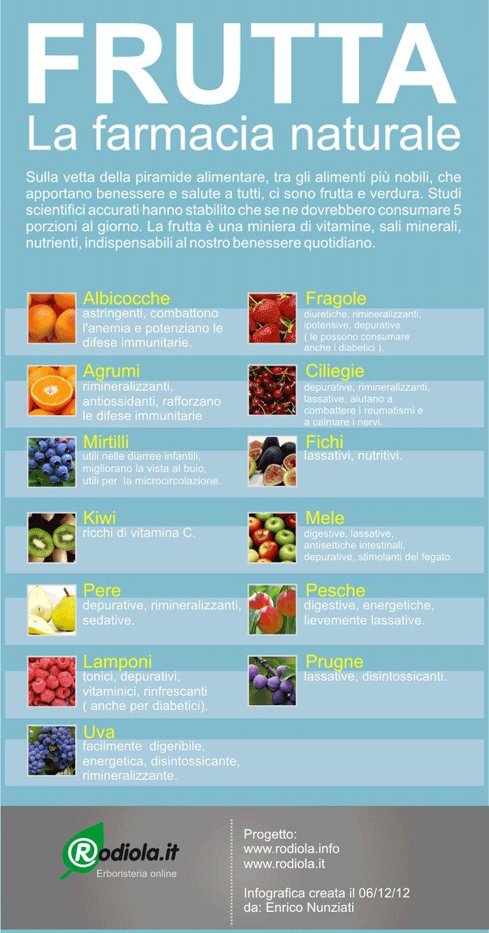 Frutta: la farmacia naturale | Infografica