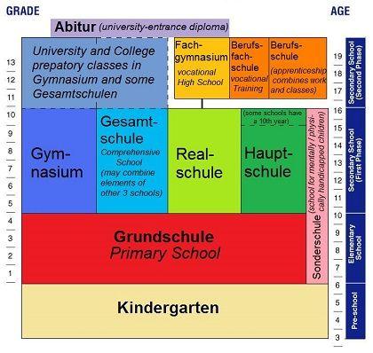 work schule