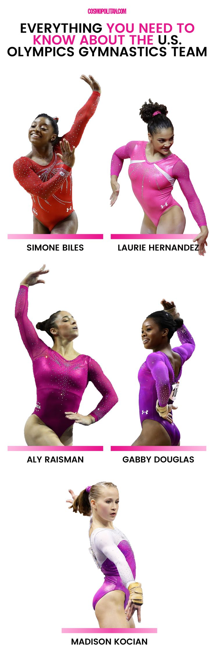 Everything You Need to Know About the U.S. Olympics Gymnastics Team
