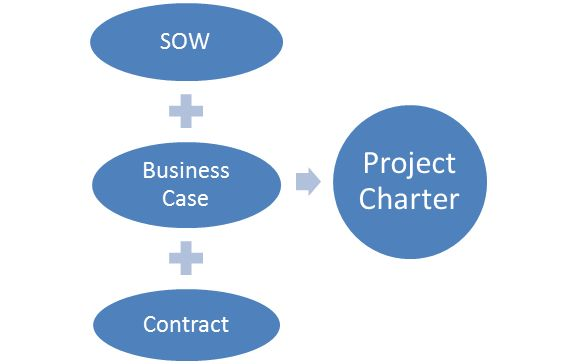 Passing the #PMP—Project Statement of Work vs. Project Charter | 4squareviews