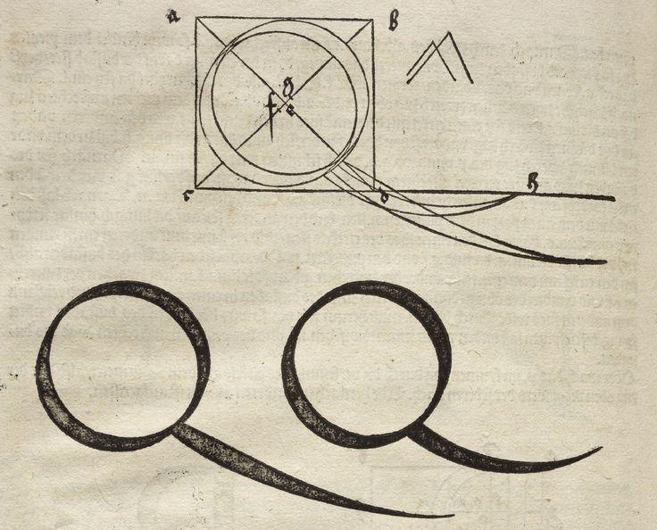 Albrecht Dürer - Underweysung der Messung. Q