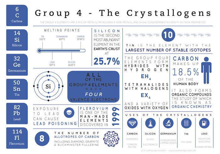 group 4 infograAgain, the name 'crystallogens' is technically not recognised by IUPAC – nor is 'tetragens', the other archaic name – but 'the carbon group' just doesn't have the same ring to it.  One extra fact to add for the curious: although tin has the greatest number of stable isotopes, Xenon trumps it comprehensively if unstable isotopes are also included in the count, with well over 30 possible isotopes
