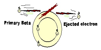 Beta particles deionize by ejecting orbital electrons through repulsive forces. In each ionization event the β–particle looses 3.4 eV of energy. When all of its kinetic energy is lost it will become a free electron and be acquired by an ionized atom seeking electrical neutrality.