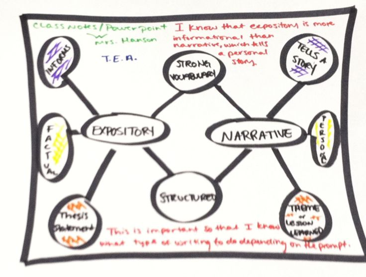 thinking maps essay writing Thinking maps for parents that explain how the writing process is taught to your child using write from the beginning® and thinking maps all of the 'patriot kids' graphics on this website are the property of parsley elementary and may not be copied for use in any other format.
