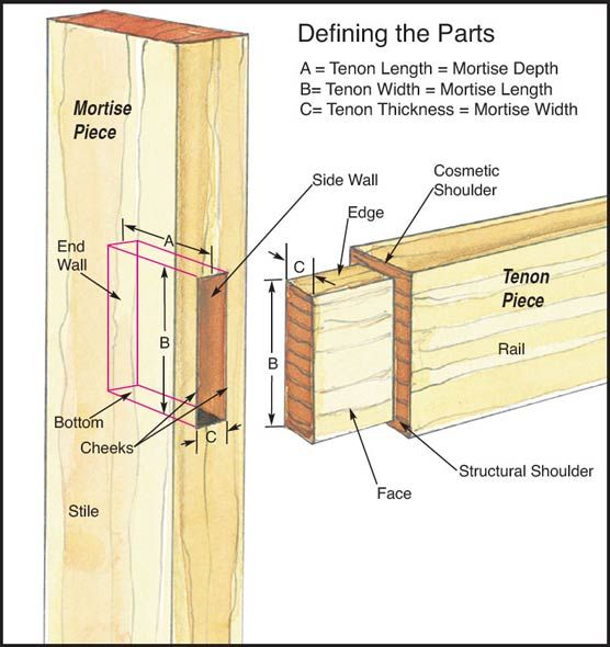 25 Best Ideas About Mortise And Tenon On Pinterest Wood