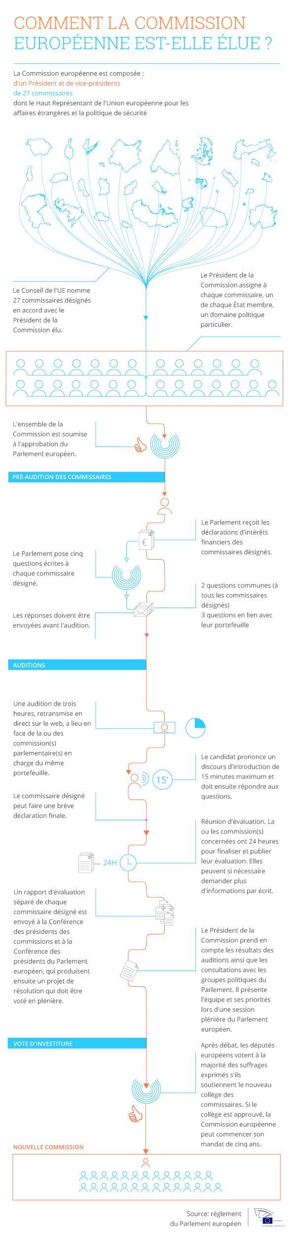 Infographie : comment la Commission européenne est-elle élue ?