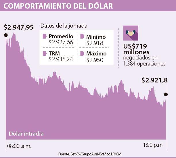 Moneda estadounidense cayó $10,58 por rebote del crudo