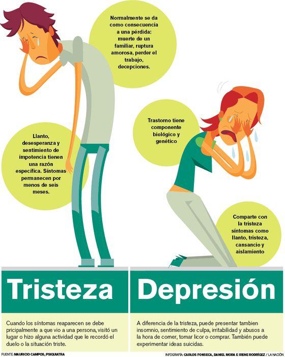 Tristeza vs. Depresión
