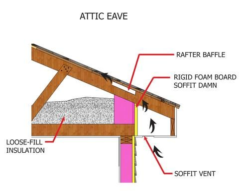 Attic eave loose-fill insulation.