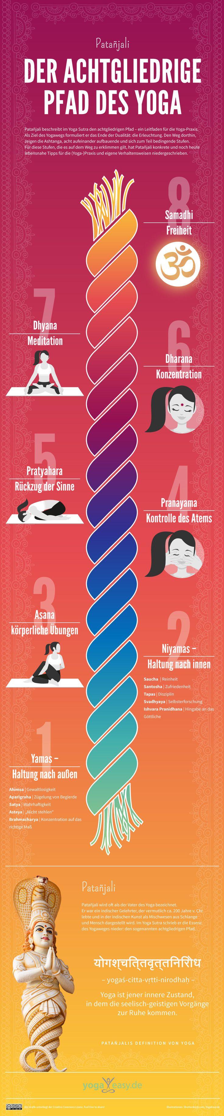 Infografik - die acht Stufen der Erleuchtung. Das Yoga Sutra ist eines der wichtigsten Standard-Werke aus der Yoga Philosophie. In vier Kapiteln beschreibt Patanjali einen Leitfaden für den Yogaweg. Hier findest du die acht Stufen bis zur Erleuchtung auf einen Blick.