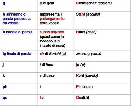 La pronuncia del tedesco, Amelia Bandini « Lingua Tedesca « Scienze Politiche « Federica e-Learning