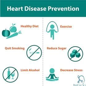 Heart Attack : Symptom Causes Prevention Treatment & Surgery
