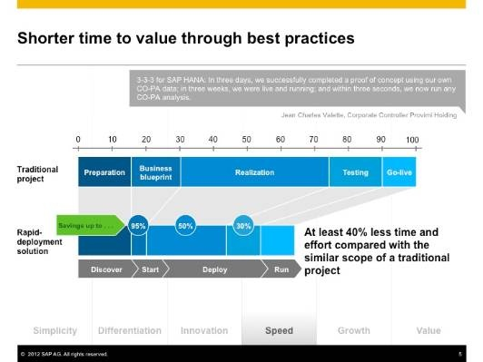 What is the SAP Rapid Deployment Solution Implementation Methodology - best of business blueprint sap co