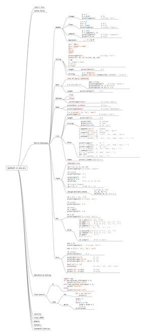 python 3 in one pic