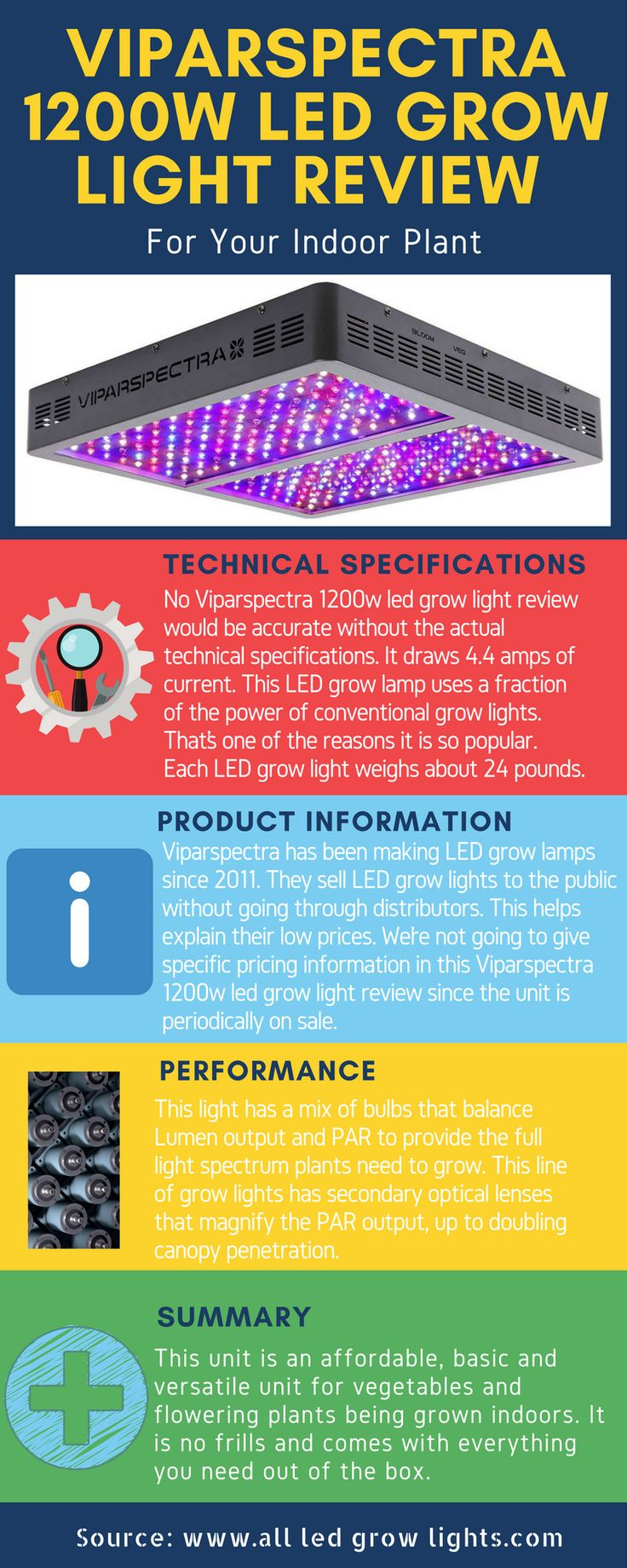 110 best LED Grow Light by Watt images on Pinterest | Indoor ...