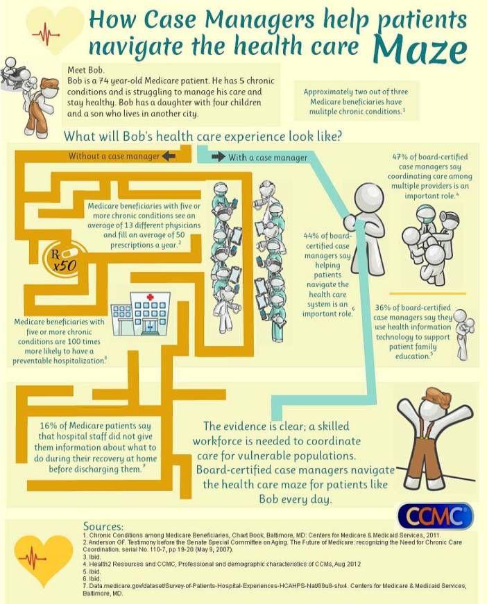 case management certified care graphic nurse managers manager social maze nursing patients check