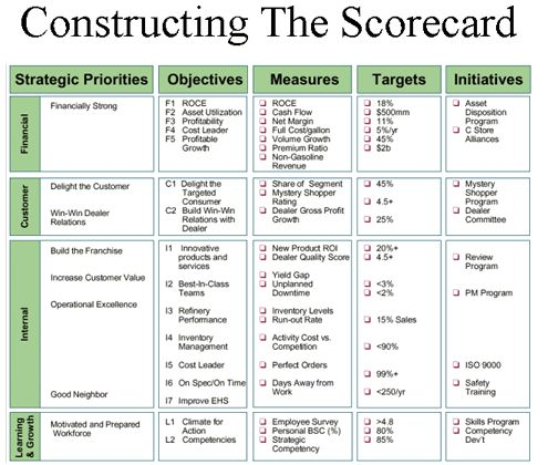 Balanced business scorecard, Wells Fargo