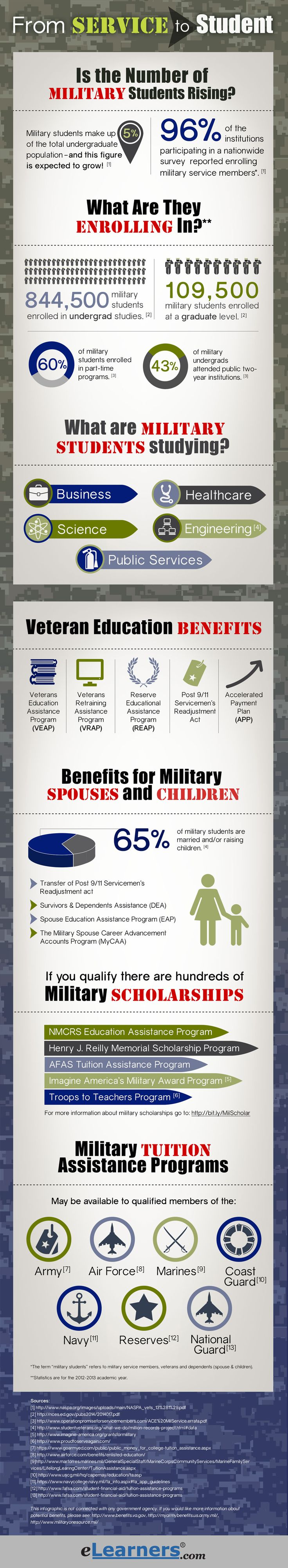 Getting an education is a top priority for many service members, veterans, and military spouses, and it should be! It is important to achieve your career goals, and E-Learners has just the resources to show you how important it is and how to get started today! www.ArmyWifeNetwork.com