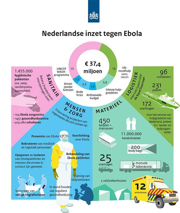 Nederlandse inzet tegen Ebola (Rijksoverheid)