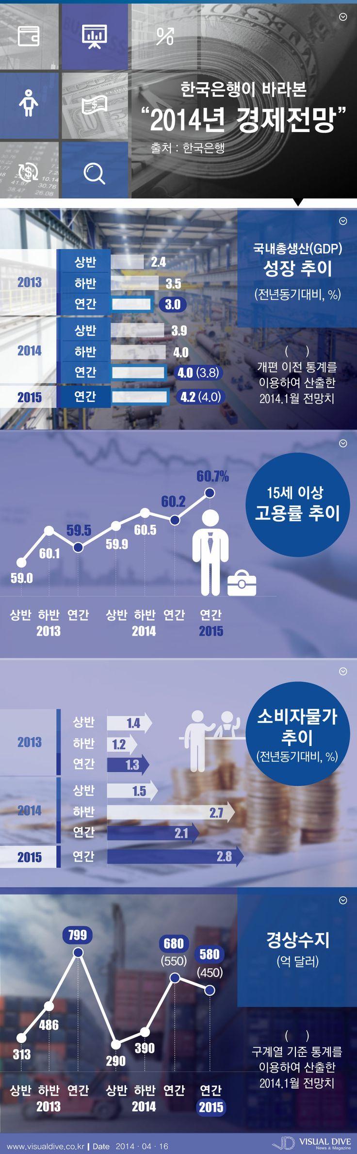 한국은행, 2014년 경제성장 전망치 4.0%…내년은 4.2% [인포그래픽] #economy #Infographic ⓒ 비주얼다이브 무단 복사·전재·재배포
