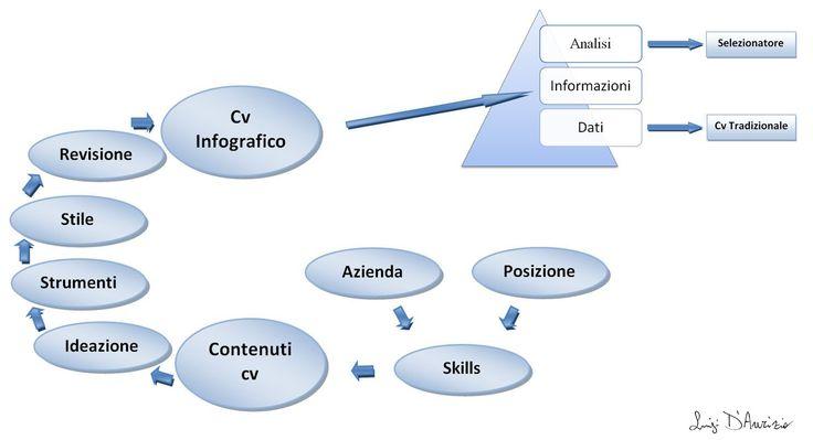 Come ideare, realizzare e creare un curriculum infografico