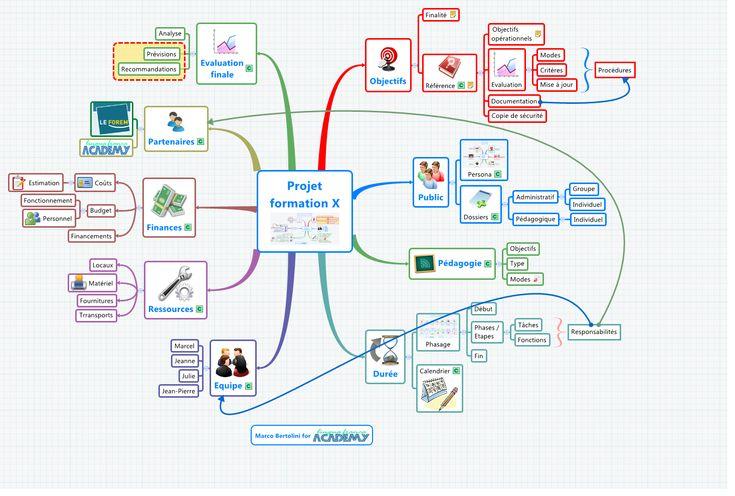 Mindmapping pour formateurs : tableau de bord pour la gestion d'un projet de formation.