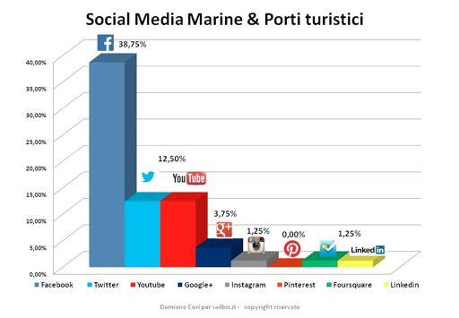 Porti turistici e social network , indagine sailbiz