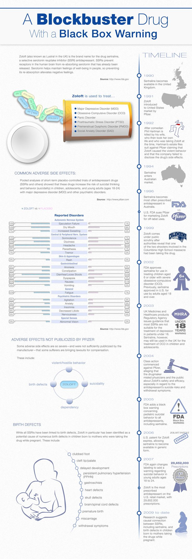 Zoloft is an SSRI antidepressant. This infographic ...