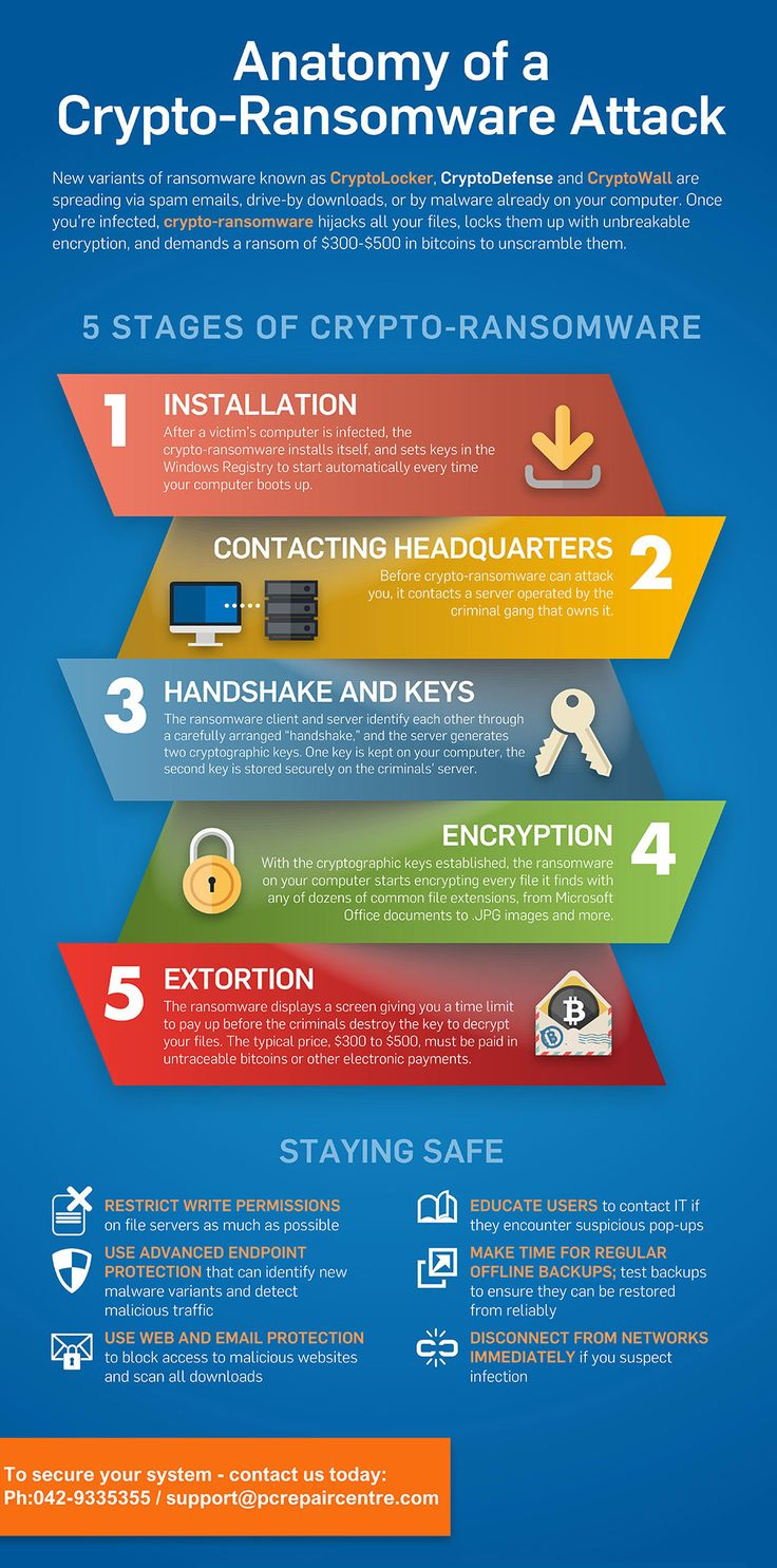 How Ransomware Works 5 Stages of CryptoRansomware