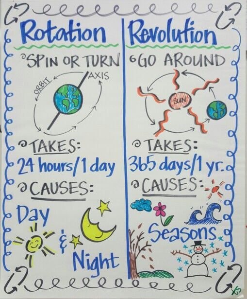 Rotation/ Revolution Anchor Chart