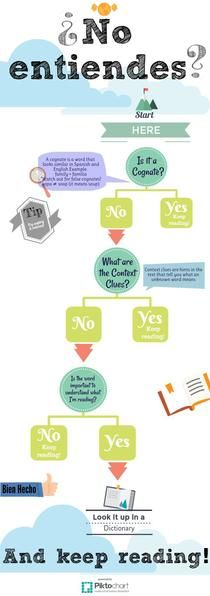 Reading Spanish Flow Chart | Piktochart Infographic Editor