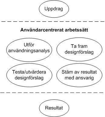 Användbarhet och användarcentrerat arbetssätt - Vägledning för webbutveckling