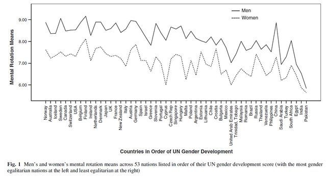 From Lippa, R. A., Collaer, M. L., & Peters, M. (2010). Sex differences in mental rotation and line angle judgments are positively associated with gender equality and economic development across 53 nations. Archives of Sexual Behavior, 39, 990-997.