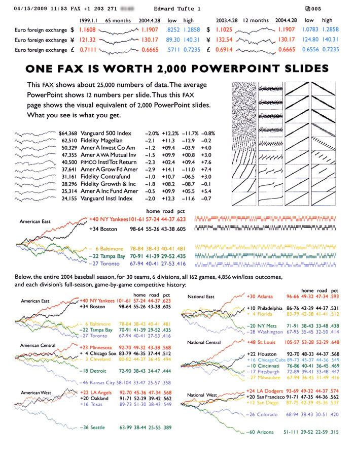 Edward Tufte forum: PowerPoint Does Rocket Science--and Better Techniques for Technical Reports