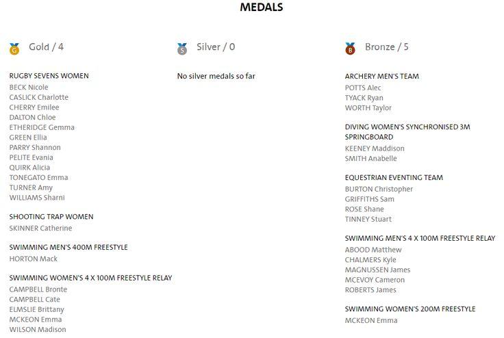 Australian Olympic medal winners (Day 3) - RIO 2016