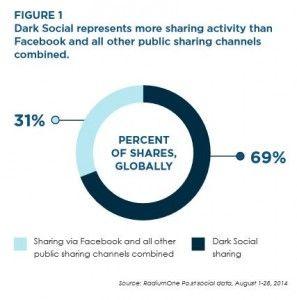 Dark Social Research by Radium One