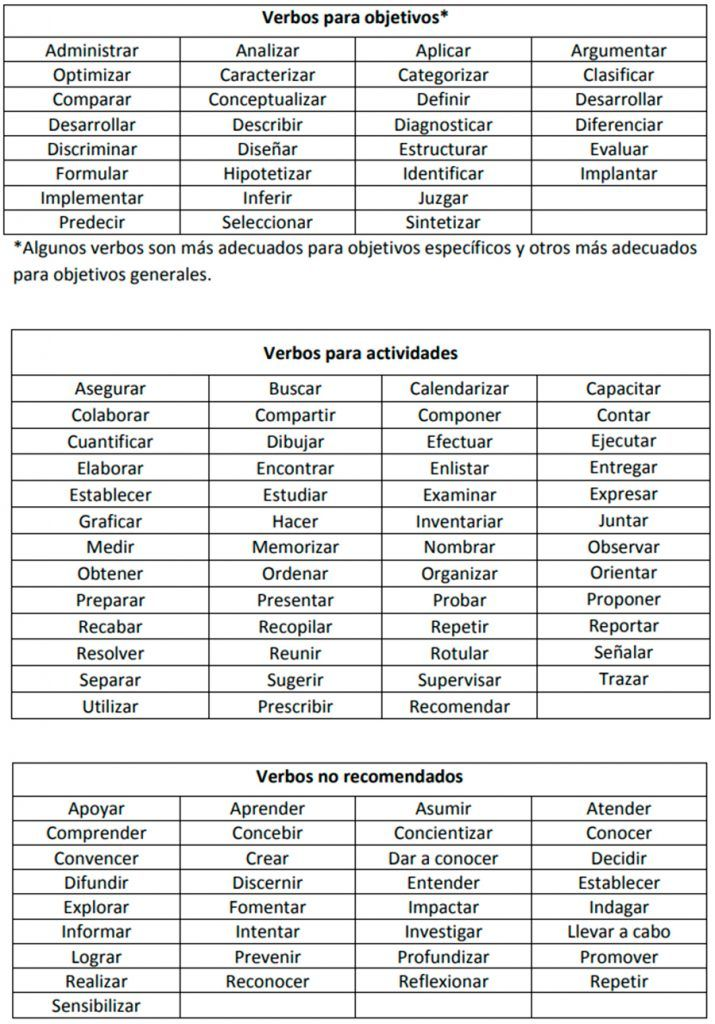 Verbos Para Diseñar Objetivos Actividades De Aprendizaje Y Otras Categorías Verbos Para Objetivos Objetivos De Aprendizaje Actividades De Aprendizaje