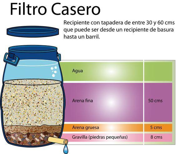 Filtro Casero de Aguas Grises (Grey Water Homemade Filter)