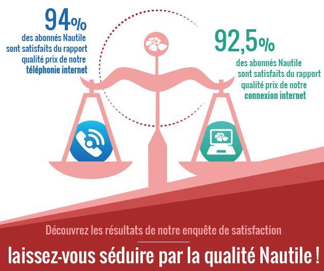 Le rapport qualité-prix du forfait internet illimité Nautile