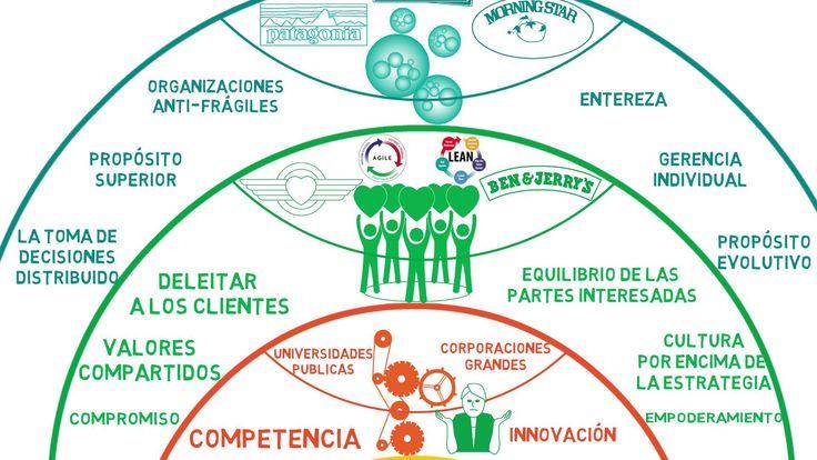 Laloux Culture Model and Agile en español