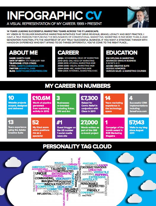 cv marketing - Google zoeken graphics Pinterest Graphics - info graphic resume