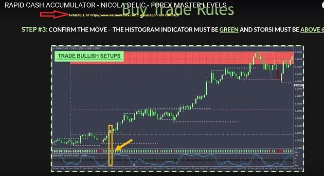 Learn To Trade Forex Forex System Forex Trading
