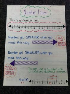 I borrowed an idea I found on here and through a google search. I modified it slightly to add on about positive and negative numbers and put an example at the bottom of adding integers on a number line.